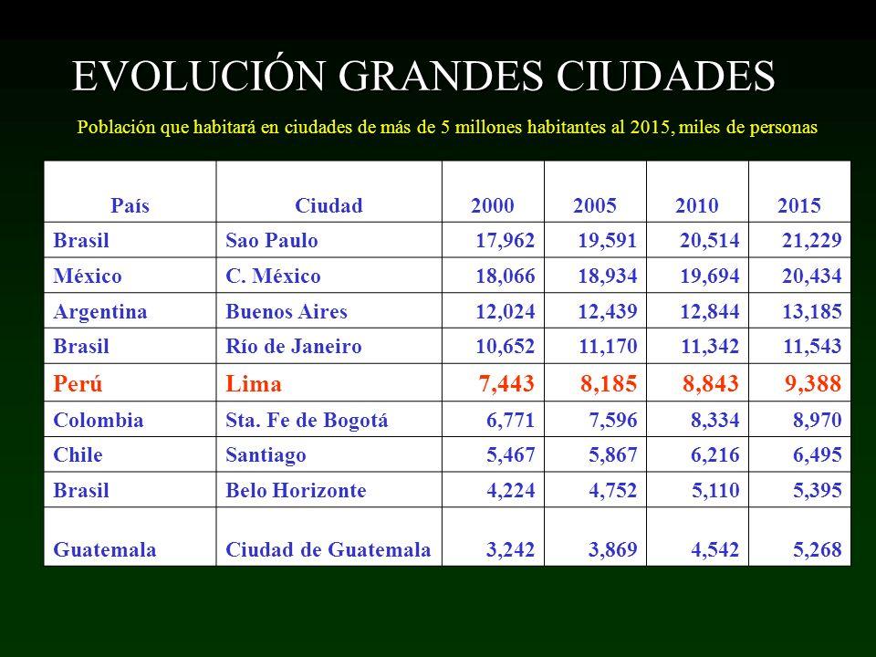 EVOLUCIÓN GRANDES CIUDADES Población que habitará en ciudades de más de 5 millones habitantes al 2015, miles de personas PaísCiudad2000200520102015 Br