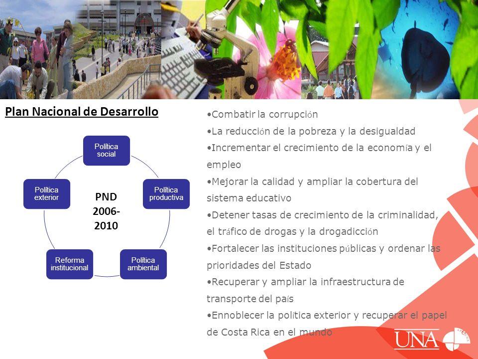 Plan Nacional de Desarrollo Política social Política productiva Política ambiental Reforma institucional Política exterior PND 2006- 2010 Combatir la