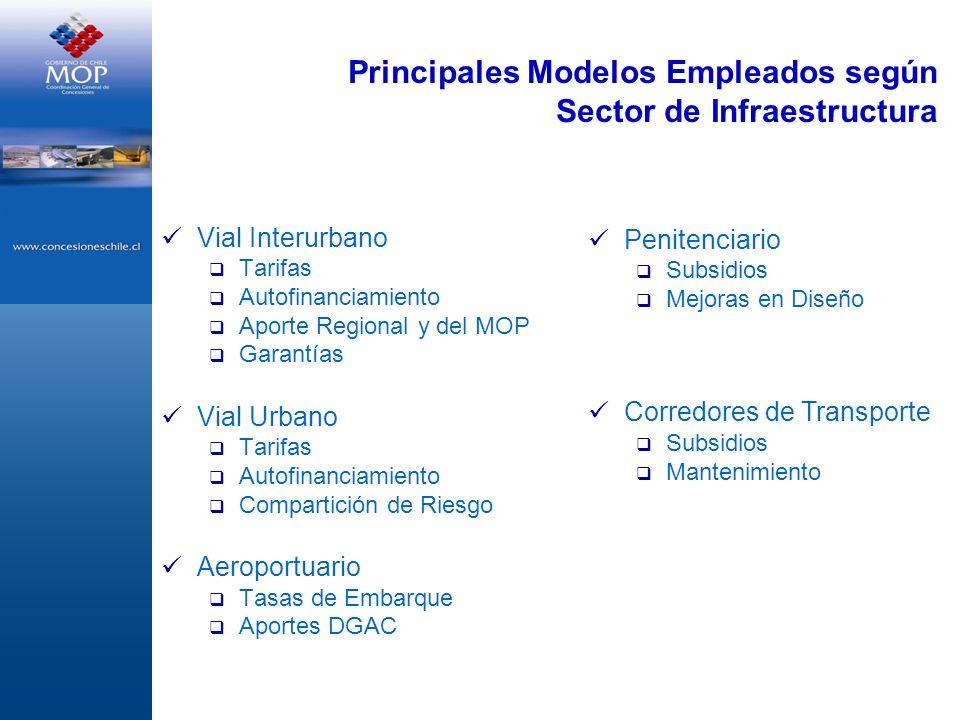 Vial Interurbano Tarifas Autofinanciamiento Aporte Regional y del MOP Garantías Vial Urbano Tarifas Autofinanciamiento Compartición de Riesgo Aeroport