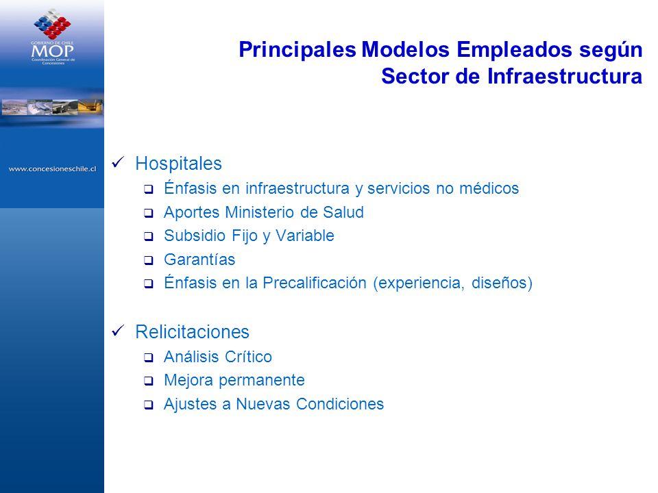 Hospitales Énfasis en infraestructura y servicios no médicos Aportes Ministerio de Salud Subsidio Fijo y Variable Garantías Énfasis en la Precalificac