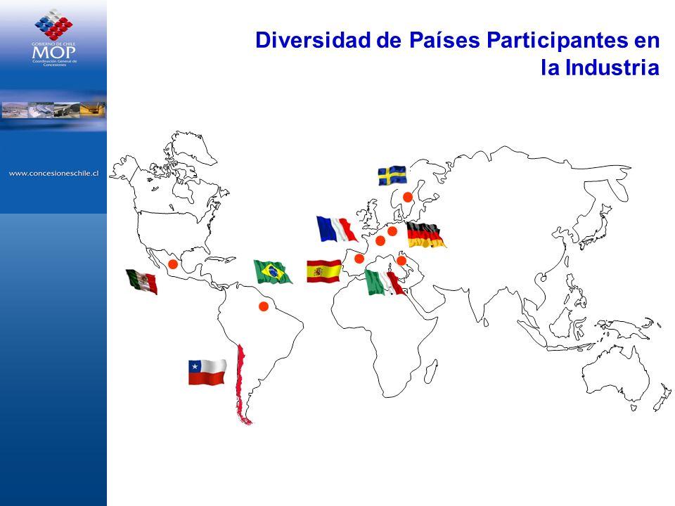 Diversidad de Países Participantes en la Industria