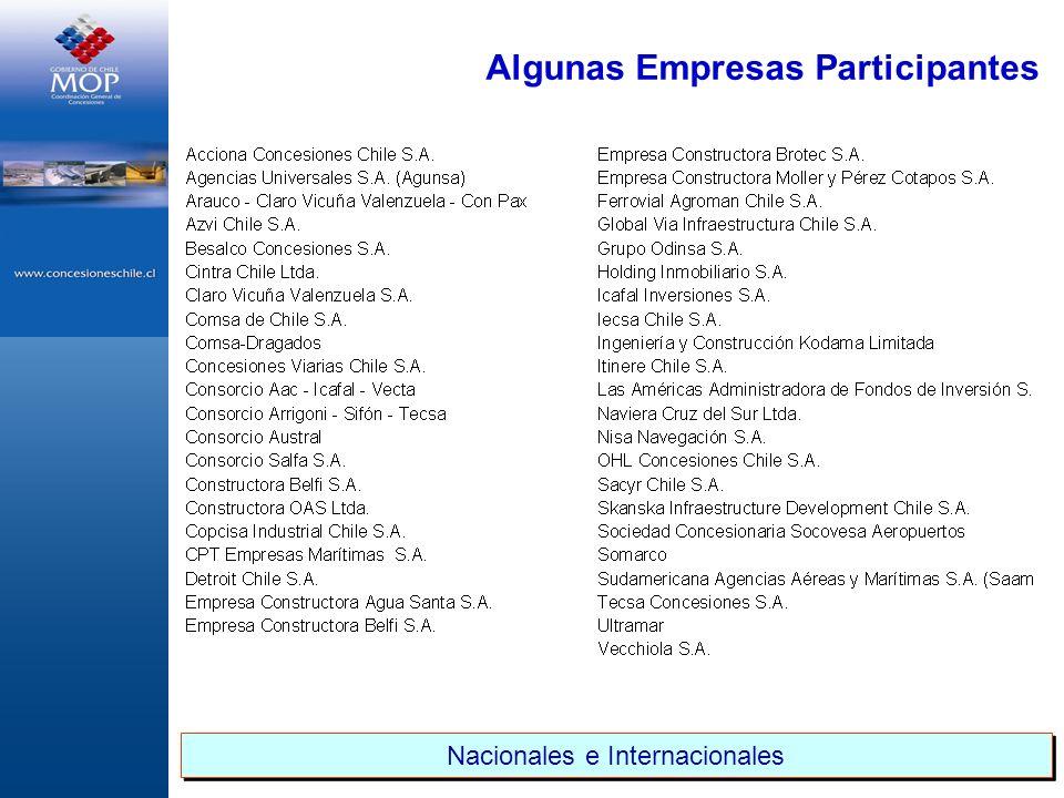 Algunas Empresas Participantes Nacionales e Internacionales