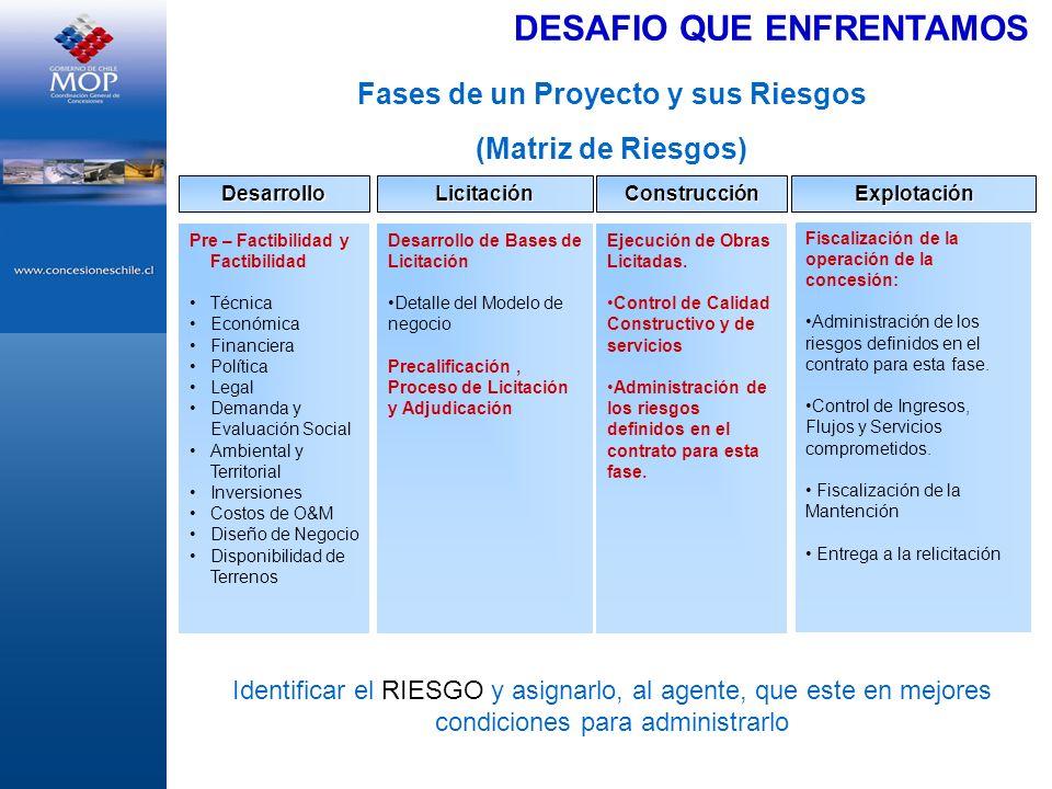DESAFIO QUE ENFRENTAMOS Fases de un Proyecto y sus Riesgos (Matriz de Riesgos) DesarrolloConstrucciónLicitaciónExplotación Pre – Factibilidad y Factib