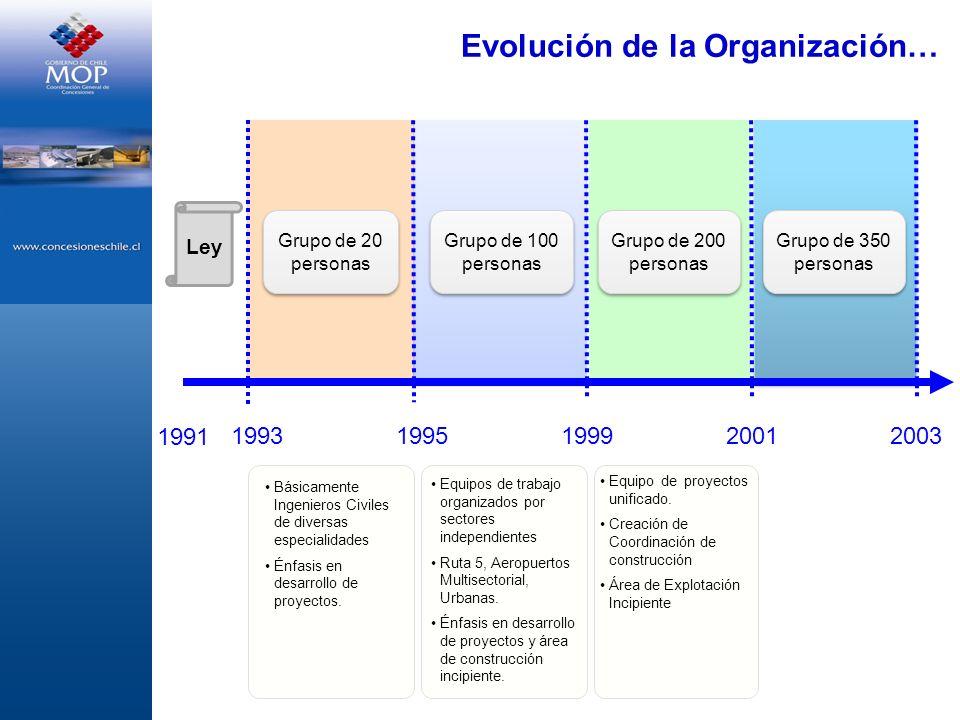Evolución de la Organización… 1991 Ley 199319951999 20012003 Grupo de 20 personas Grupo de 100 personas Grupo de 200 personas Grupo de 350 personas Eq