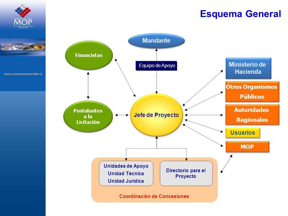 Esquema General Coordinación de Concesiones Jefe de Proyecto Directorio para el Proyecto Unidades de Apoyo Unidad Técnica Unidad Jurídica Usuarios MOP