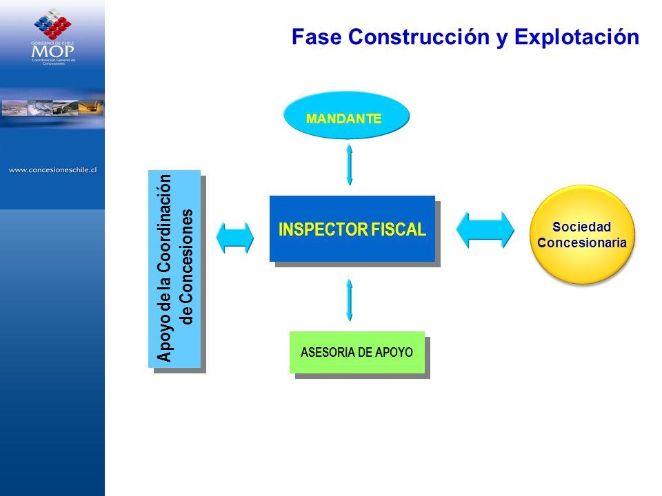 INSPECTOR FISCAL Fase Construcción y Explotación ASESORIA DE APOYO Apoyo de la Coordinación de Concesiones Apoyo de la Coordinación de Concesiones Soc