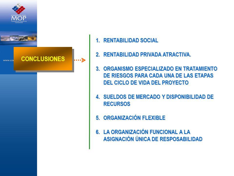 1.RENTABILIDAD SOCIAL 2.RENTABILIDAD PRIVADA ATRACTIVA. 3.ORGANISMO ESPECIALIZADO EN TRATAMIENTO DE RIESGOS PARA CADA UNA DE LAS ETAPAS DEL CICLO DE V