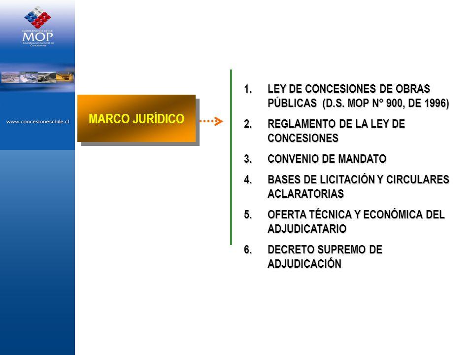 1.LEY DE CONCESIONES DE OBRAS PÚBLICAS (D.S. MOP N° 900, DE 1996) 2.REGLAMENTO DE LA LEY DE CONCESIONES 3.CONVENIO DE MANDATO 4.BASES DE LICITACIÓN Y