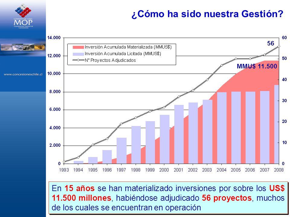 ¿Cómo ha sido nuestra Gestión? En 15 años se han materializado inversiones por sobre los US$ 11.500 millones, habiéndose adjudicado 56 proyectos, much