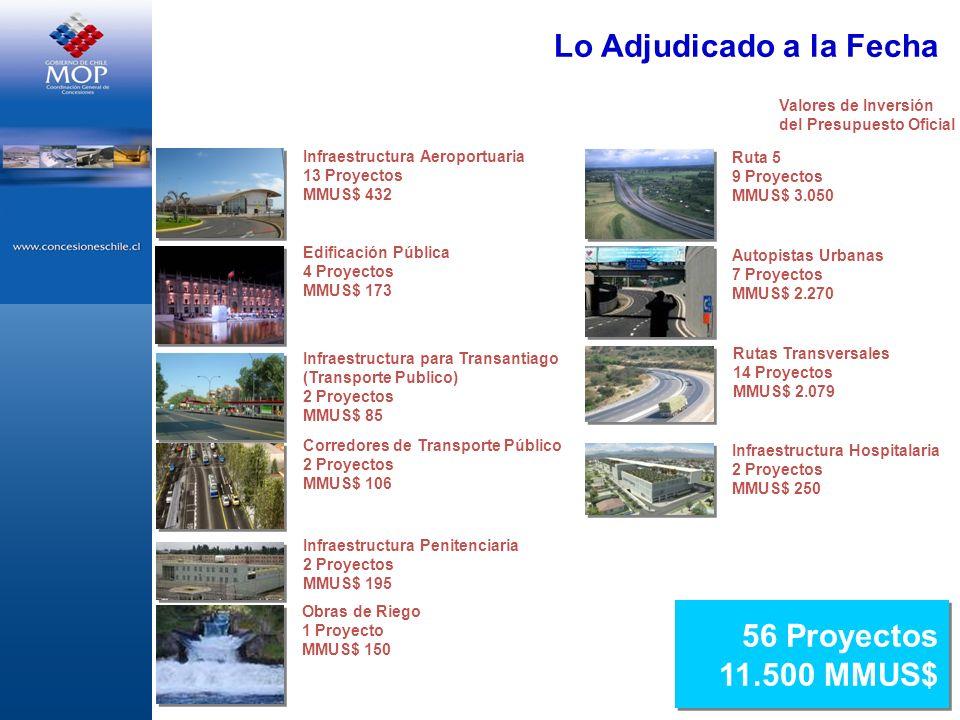 Diversidad de Proyectos Adjudicados Vespucio Norte MMUS$ 320 Costanera Norte MMUS$ 525 Vespucio Sur MMUS$ 650 Aeropuerto Chacalluta MMUS$ 10 Autopista Central MMUS$ 560 Puerto Terrestre Los Andes MMUS$ 20 AMB MMUS$ 235 Centro Justicia MMUS$ 120