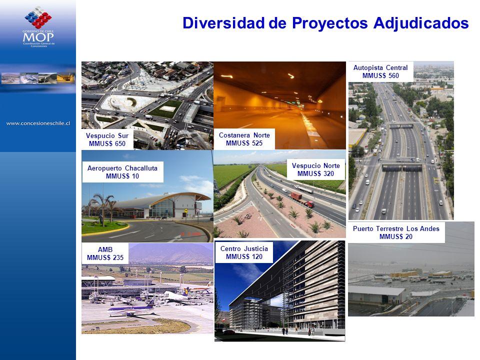 Diversidad de Proyectos Adjudicados Vespucio Norte MMUS$ 320 Costanera Norte MMUS$ 525 Vespucio Sur MMUS$ 650 Aeropuerto Chacalluta MMUS$ 10 Autopista