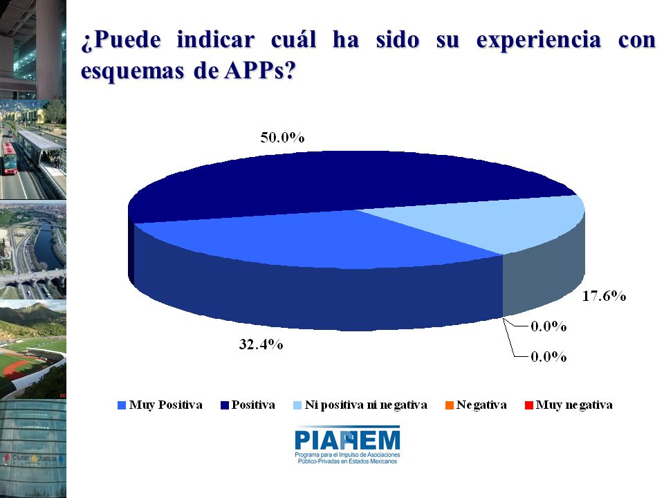¿Puede indicar cuál ha sido su experiencia con esquemas de APPs?