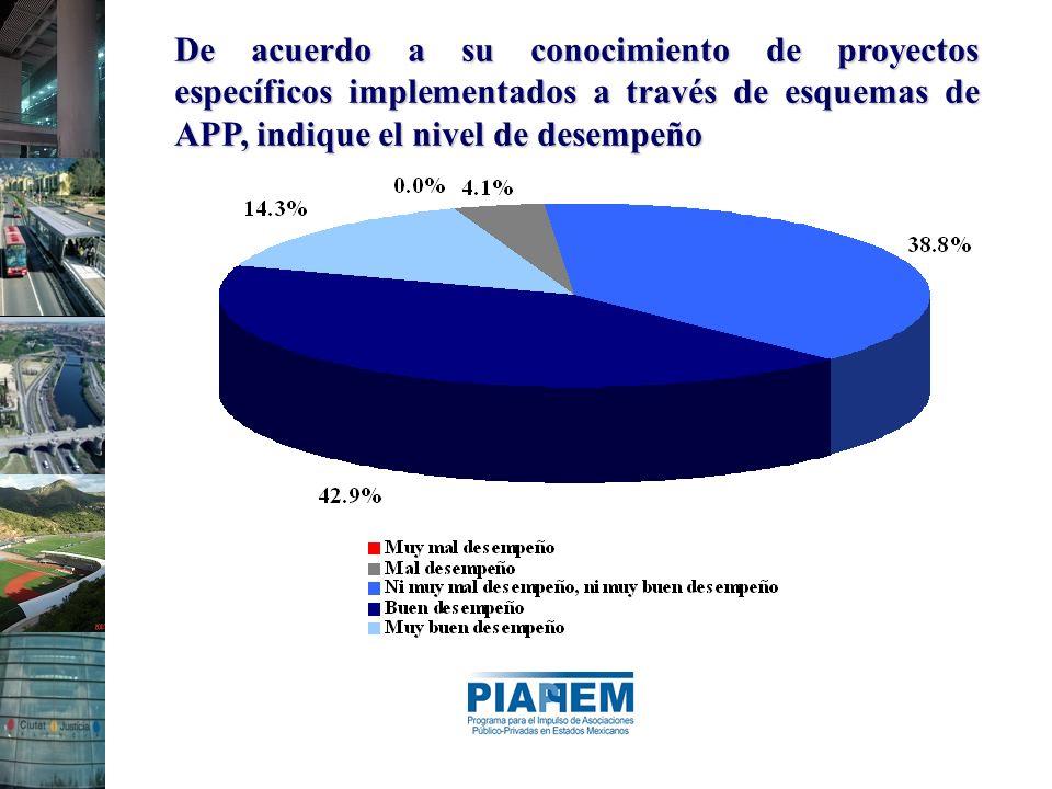 De acuerdo a su conocimiento de proyectos específicos implementados a través de esquemas de APP, indique el nivel de desempeño