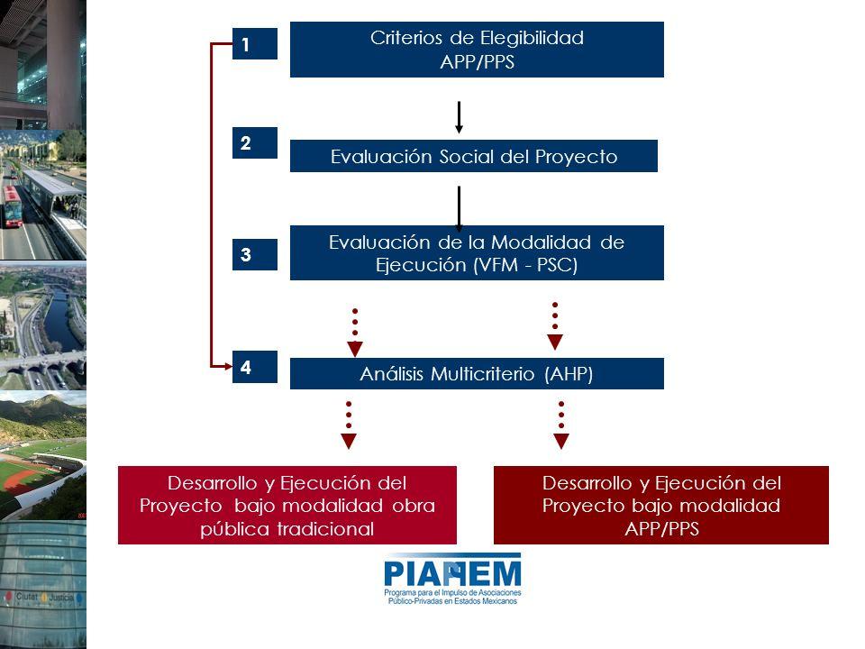 Criterios de Elegibilidad APP/PPS Evaluación Social del Proyecto Desarrollo y Ejecución del Proyecto bajo modalidad obra pública tradicional Desarroll
