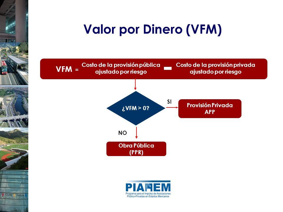 ¿VFM > 0? Provisión Privada APP VFM = Costo de la provisión pública ajustado por riesgo Costo de la provisión privada ajustado por riesgo - SI Obra Pú