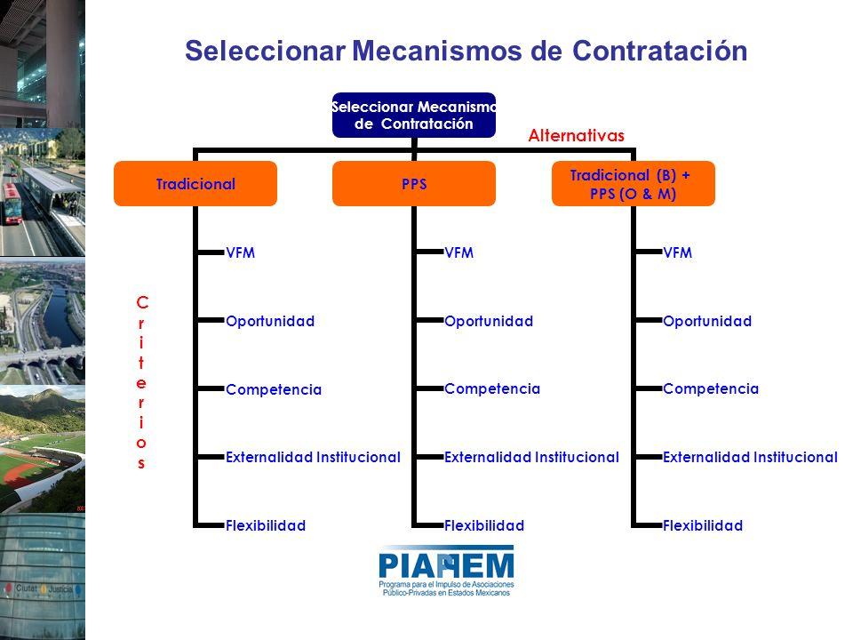 Seleccionar Mecanismos de Contratación CriteriosCriterios Alternativas