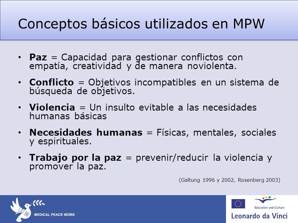 Conceptos básicos utilizados en MPW Paz = Capacidad para gestionar conflictos con empatía, creatividad y de manera noviolenta. Conflicto = Objetivos i