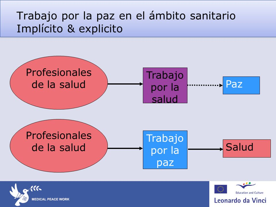 Trabajo por la paz en el ámbito sanitario Implícito & explicito Profesionales de la salud Salud Trabajo por la paz Profesionales de la salud Paz Traba