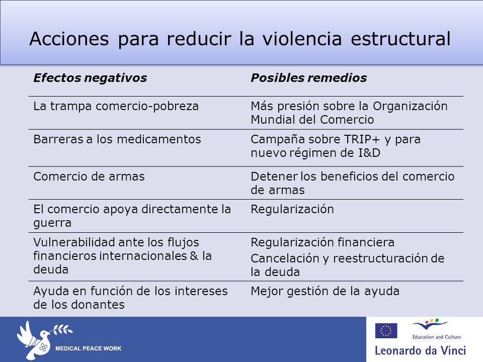 Acciones para reducir la violencia estructural Efectos negativosPosibles remedios La trampa comercio-pobrezaMás presión sobre la Organización Mundial