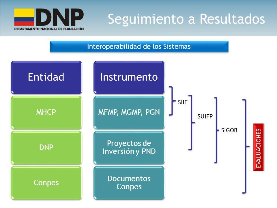 Interoperabilidad de los Sistemas Entidad MHCPDNPConpes Instrumento MFMP, MGMP, PGN Proyectos de Inversión y PND Documentos Conpes SIIF SUIFP SIGOB EV