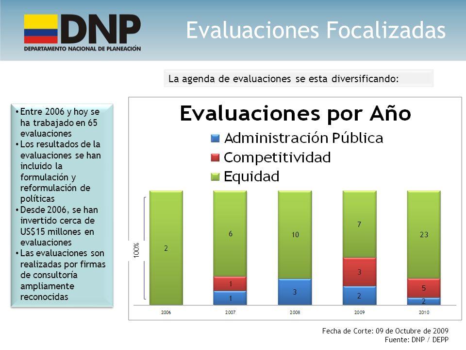 Entre 2006 y hoy se ha trabajado en 65 evaluaciones Los resultados de la evaluaciones se han incluido la formulación y reformulación de políticas Desd