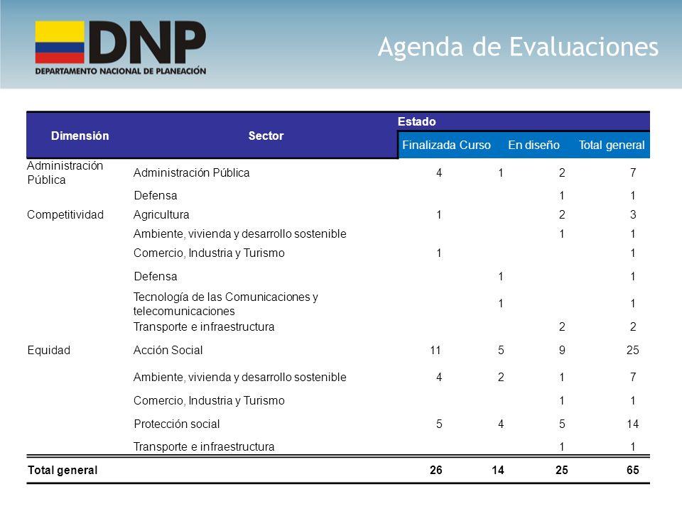 Agenda de Evaluaciones DimensiónSector Estado FinalizadaCursoEn diseñoTotal general Administración Pública 4 1 2 7 Defensa 1 1 CompetitividadAgricultu