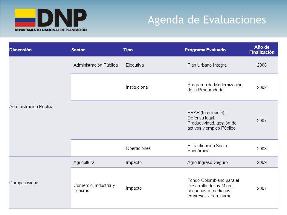Agenda de Evaluaciones DimensiónSectorTipoPrograma Evaluado Año de Finalización Administración Pública EjecutivaPlan Urbano Integral 2008 Instituciona