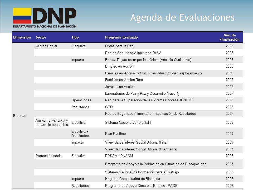 Agenda de Evaluaciones DimensiónSectorTipoPrograma Evaluado Año de Finalización Equidad Acción SocialEjecutivaObras para la Paz2008 Red de Seguridad A