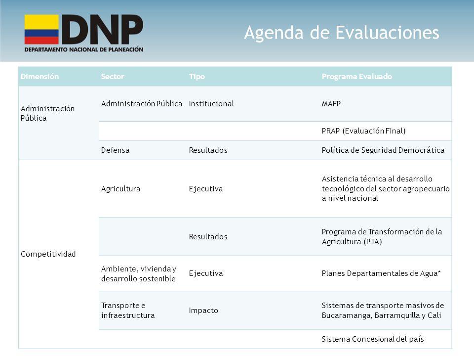 Agenda de Evaluaciones DimensiónSectorTipoPrograma Evaluado Administración Pública Administración PúblicaInstitucionalMAFP PRAP (Evaluación Final) Def