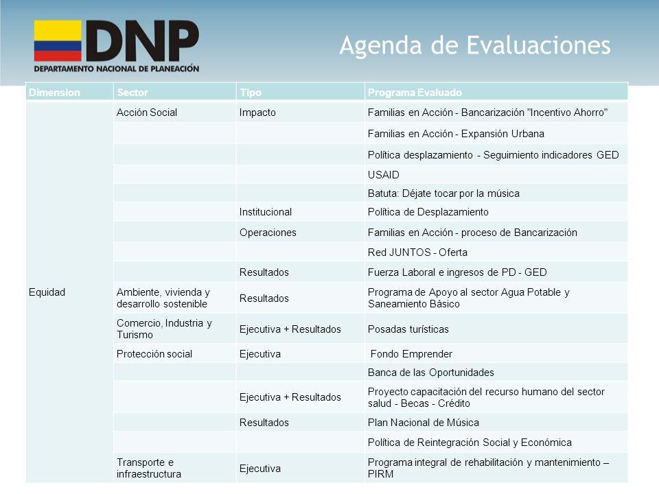 Agenda de Evaluaciones DimensionSectorTipoPrograma Evaluado Equidad Acción SocialImpactoFamilias en Acción - Bancarización
