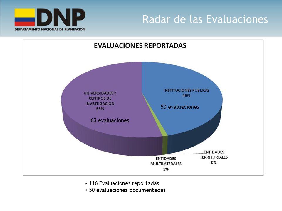 116 Evaluaciones reportadas 50 evaluaciones documentadas 63 evaluaciones 53 evaluaciones Radar de las Evaluaciones