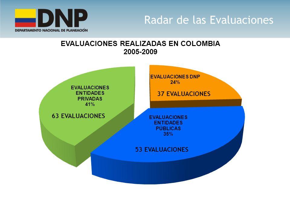 63 EVALUACIONES 53 EVALUACIONES Radar de las Evaluaciones