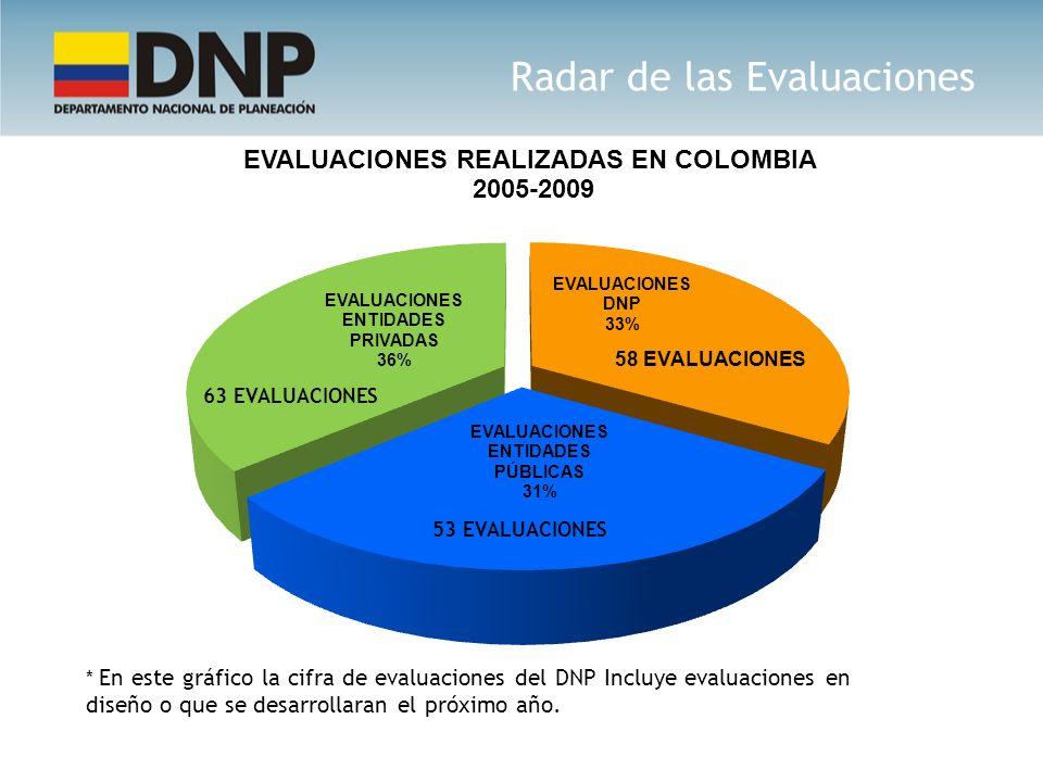 * En este gráfico la cifra de evaluaciones del DNP Incluye evaluaciones en diseño o que se desarrollaran el próximo año. 53 EVALUACIONES 63 EVALUACION
