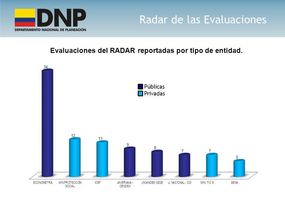 Públicas Privadas Radar de las Evaluaciones