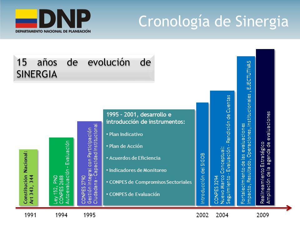 15 años de evolución de SINERGIA 19911995200220042009 1994 Constitución Nacional: Art 343, 344 Ley 152, PND CONPES 2688 Autoevaluación - Evaluación Le