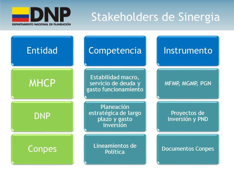 Stakeholders de Sinergia Entidad MHCP DNPConpesCompetencia Estabilidad macro, servicio de deuda y gasto funcionamiento Planeación estratégica de largo