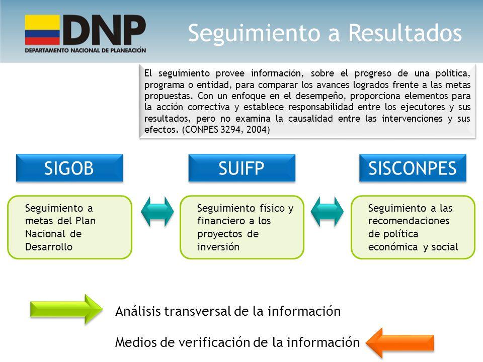 Seguimiento a Resultados SIGOB Seguimiento a metas del Plan Nacional de Desarrollo SUIFP Seguimiento físico y financiero a los proyectos de inversión
