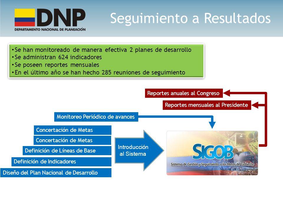 Diseño del Plan Nacional de Desarrollo Definición de Indicadores Concertación de Metas Definición de Líneas de Base Monitoreo Periódico de avances Se