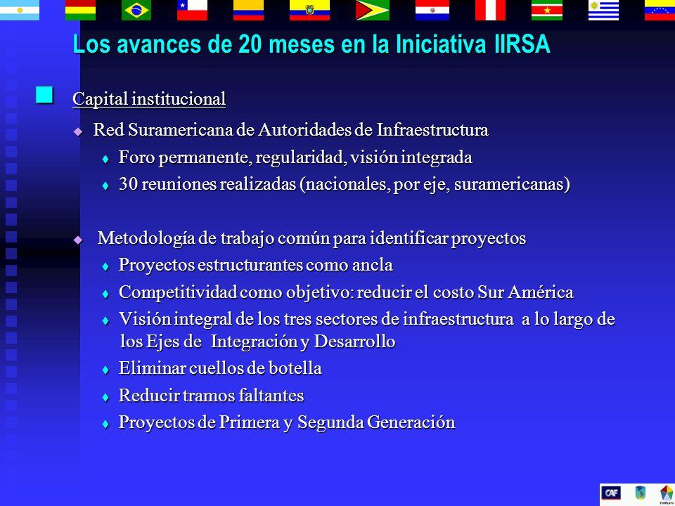 Los avances de 20 meses en la Iniciativa IIRSA Capital institucional Capital institucional Red Suramericana de Autoridades de Infraestructura Red Sura