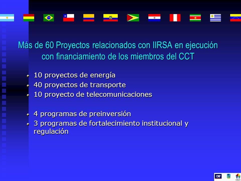 10 proyectos de energía 40 proyectos de transporte 10 proyecto de telecomunicaciones 4 programas de preinversión 3 programas de fortalecimiento instit