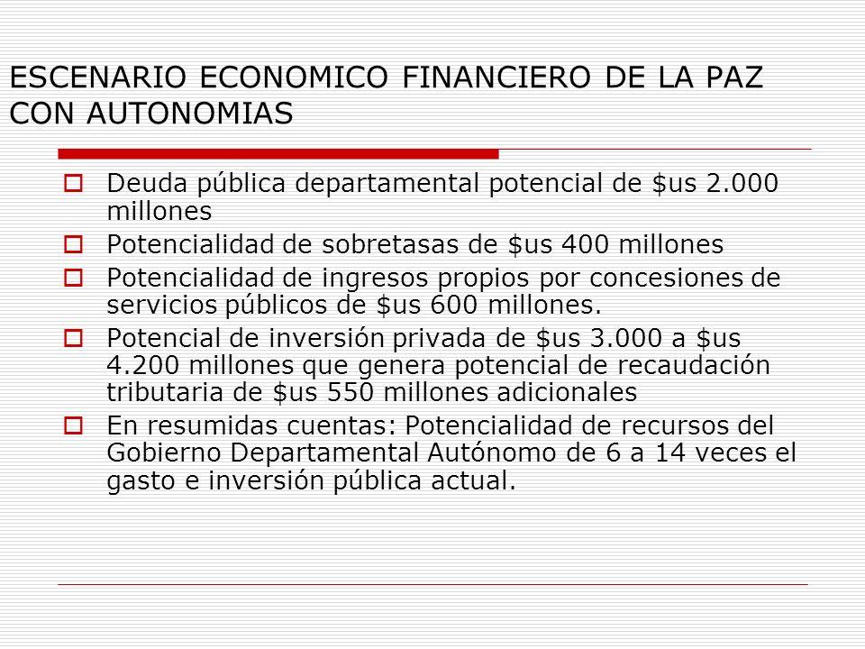 ESCENARIO ECONOMICO FINANCIERO DE LA PAZ CON AUTONOMIAS Deuda pública departamental potencial de $us 2.000 millones Potencialidad de sobretasas de $us 400 millones Potencialidad de ingresos propios por concesiones de servicios públicos de $us 600 millones.