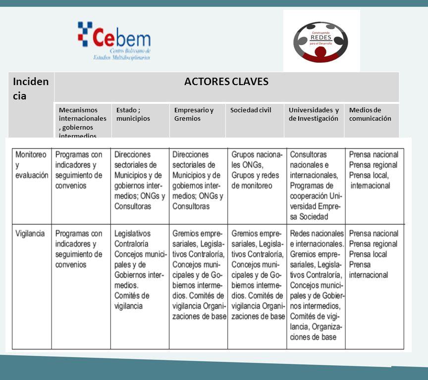 Inciden cia ACTORES CLAVES Mecanismos internacionales, gobiernos intermedios Estado ; municipios Empresario y Gremios Sociedad civilUniversidades y de