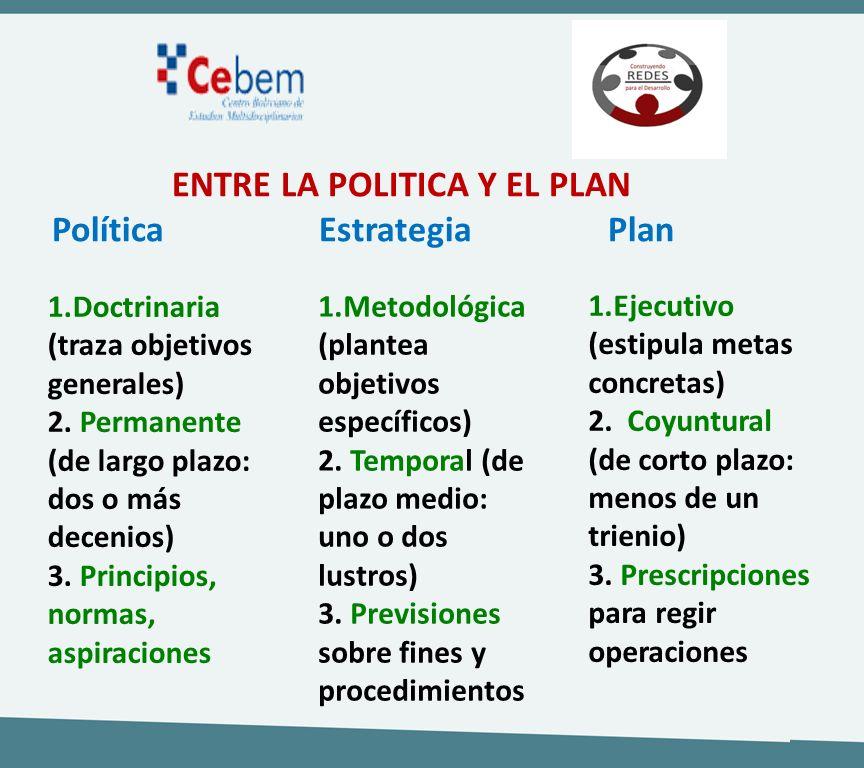ENTRE LA POLITICA Y EL PLAN Política Estrategia Plan 1.Doctrinaria (traza objetivos generales) 2. Permanente (de largo plazo: dos o más decenios) 3. P