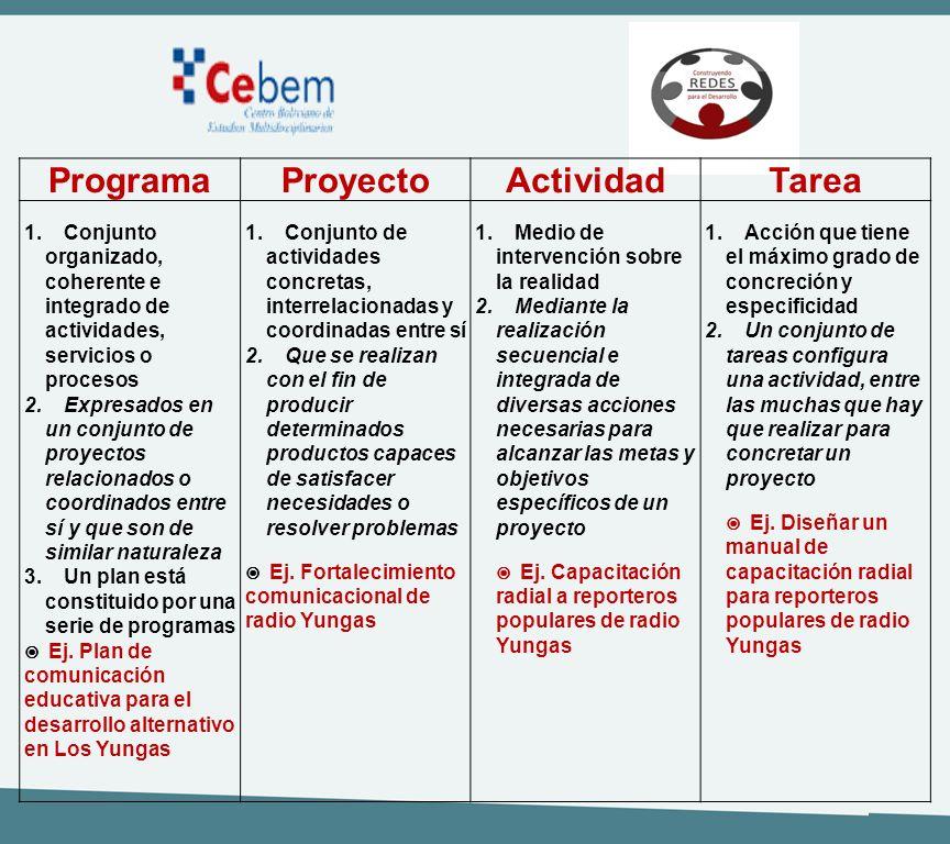 ProgramaProyectoActividadTarea 1.Conjunto organizado, coherente e integrado de actividades, servicios o procesos 2.Expresados en un conjunto de proyec