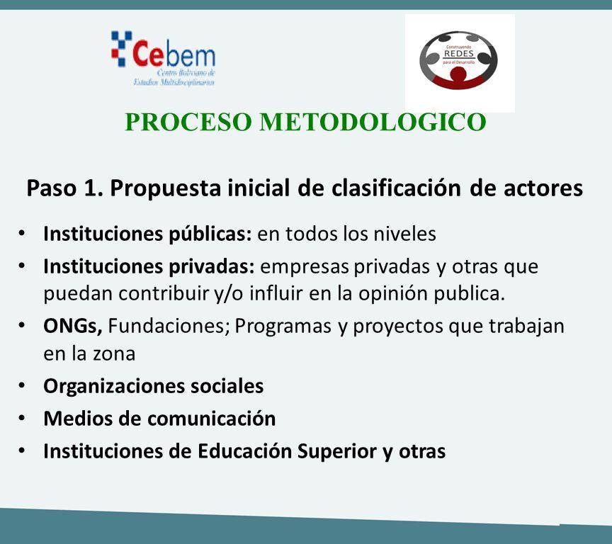 Paso 1. Propuesta inicial de clasificación de actores Instituciones públicas: en todos los niveles Instituciones privadas: empresas privadas y otras q