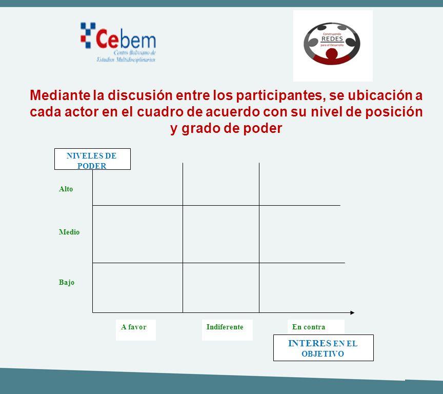 A favorIndiferenteEn contra Bajo INTERES EN EL OBJETIVO Medio Alto NIVELES DE PODER Mediante la discusión entre los participantes, se ubicación a cada