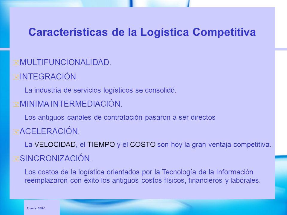 Fuente: SPRC Características de la Logística Competitiva MULTIFUNCIONALIDAD. INTEGRACIÓN. La industria de servicios logísticos se consolidó. MINIMA IN