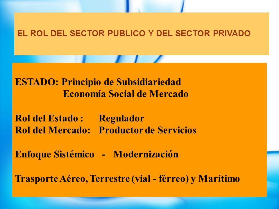 EL ROL DEL SECTOR PUBLICO Y DEL SECTOR PRIVADO ESTADO: Principio de Subsidiariedad Economía Social de Mercado Rol del Estado : Regulador Rol del Merca