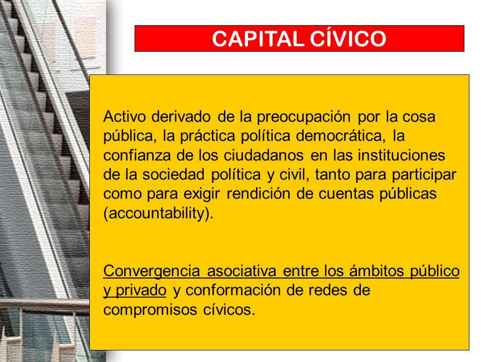 CAPITAL CÍVICO Activo derivado de la preocupación por la cosa pública, la práctica política democrática, la confianza de los ciudadanos en las institu