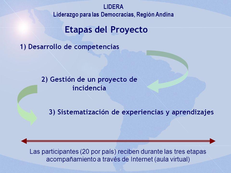 Etapas del Proyecto LIDERA Liderazgo para las Democracias, Región Andina 1)Desarrollo de competencias 2) Gestión de un proyecto de incidencia 3) Sistematización de experiencias y aprendizajes Las participantes (20 por país) reciben durante las tres etapas acompañamiento a través de Internet (aula virtual)